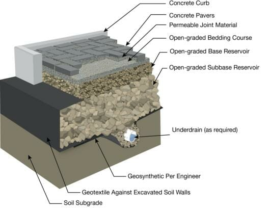 Typical permeable installation detail